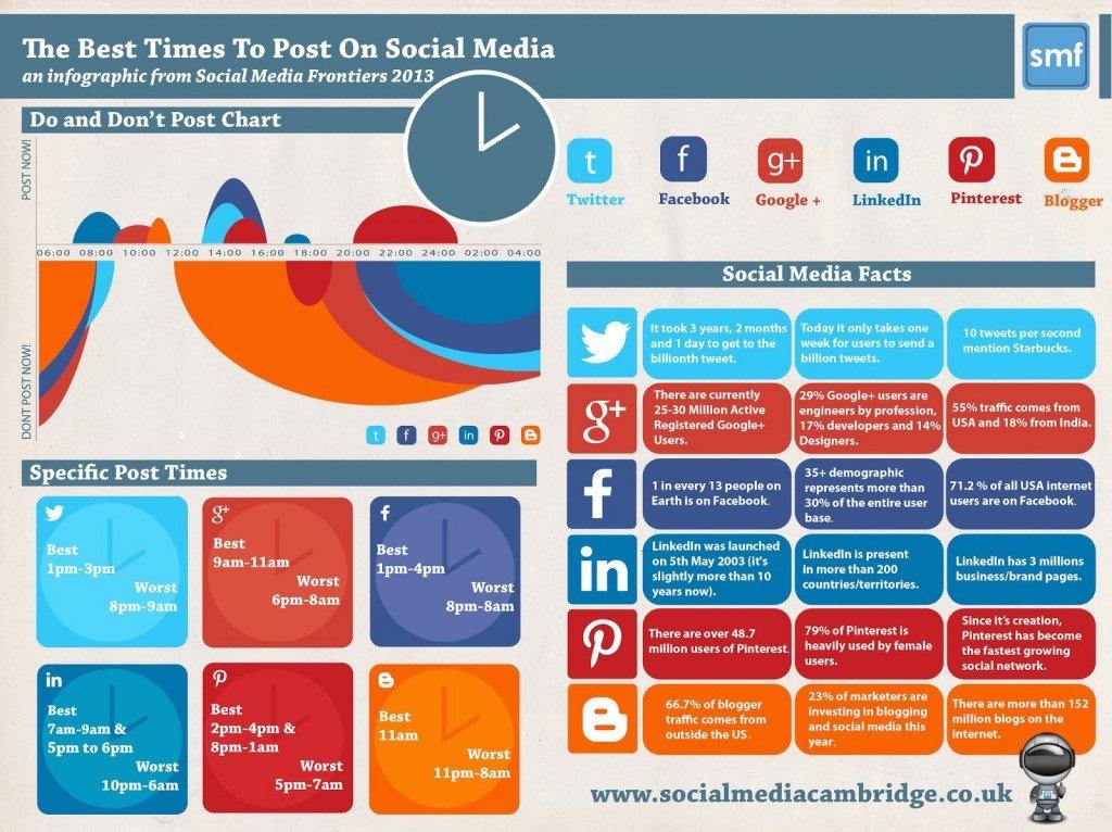 tabla-mejores-horas-redes-sociales