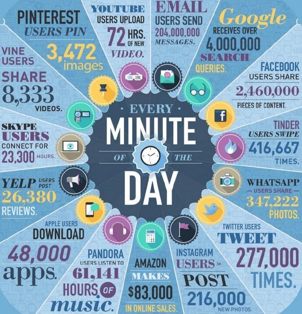 infografía tiempo en Internet
