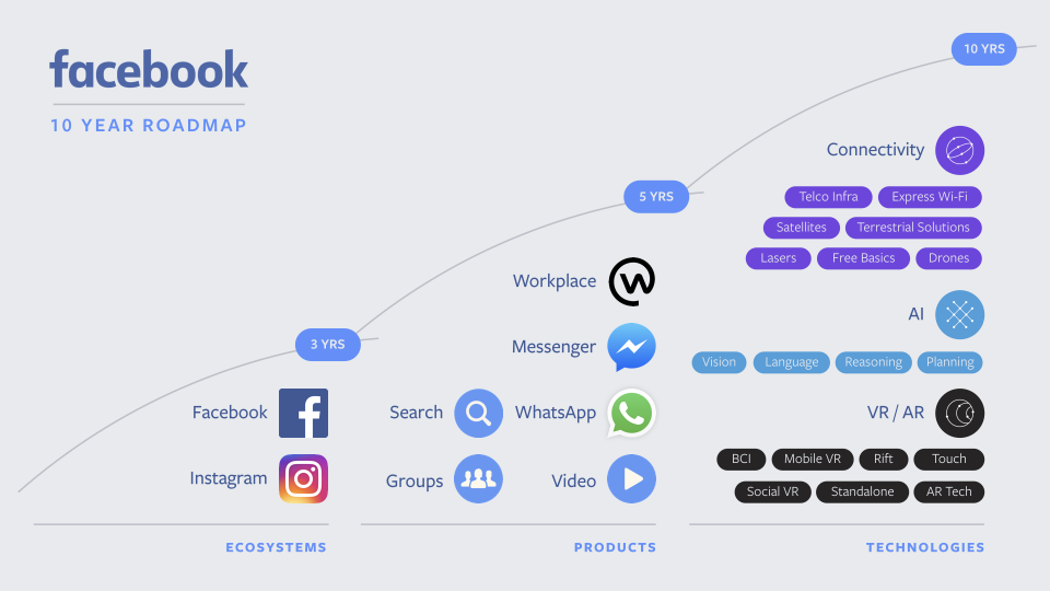 fb-roadmap-2017